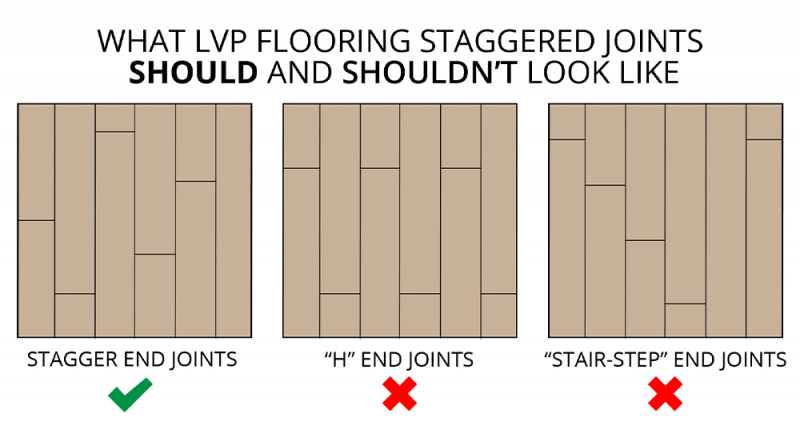 staggered joints for LVP flooring should and shouldn't look like